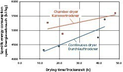 """<span class=""""bildunterschrift_hervorgehoben"""">»2</span> Specific heat requirement (specific to the expelled water) of chamber and continuous dryers as a function of drying time (7 roof tile factories in Germany)<br />"""