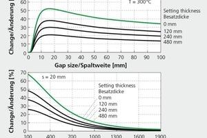 """<div class=""""bildtext"""">»3 Änderung des effektiven Wärmeübergangskoeffizienten bei einer Verdopplung der Strömungsgeschwindigkeit von 2 auf 4 m/s</div>"""