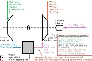 »4 Turbine system for recovery of the evaporation enthalpy from the dryer exhaust air<br />