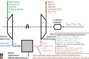 »4 Turbinenanlage zur Rückgewinnung der Verdampfungsenthalpie aus Trocknerabluft<br />