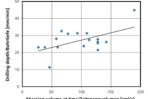 """<span class=""""bildunterschrift_hervorgehoben"""">»12</span> Drilling depth from laboratory test and material removal rate from grinding test in practice"""