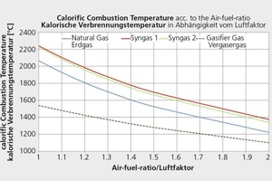 "<div class=""bildtext_en"">»7 Calorific combustion temperature as a function of the air-fuel ratio</div>"