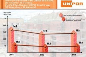 "<span class=""bildunterschrift_hervorgehoben"">»</span> Slight uptrend: the Unipor Brick Group sustains its position in the financial year 2010"