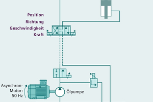 """<div class=""""bildtext_en""""><span class=""""textmarkierung"""">»1</span> In comparison with conventional hydraulics, the drive energy on the servo pump is only provided when it is actually needed</div>"""