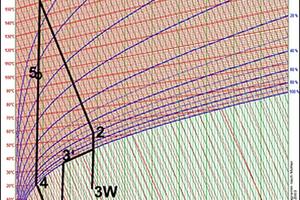 """<div class=""""bildtext""""><span class=""""bildnummer"""">»5</span> Der Trocknungsprozess mit Wärmepumpe im Mollier/h<sub>x</sub>-Diagramm</div>"""