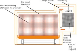 """<div class=""""bildtext_en""""><span class=""""bildnummer"""">»3</span> Schematic diagram of a ring tunnel kiln with flue-gas-based combined heating system and the corresponding flows of energy. The total energy requirement is 4.8MW; the auxiliary power requirement is self-generated</div>"""