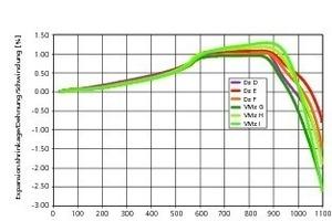 """<span class=""""bildunterschrift_hervorgehoben"""">»4</span> Ausdehnungs- und Schwindungsverhalten von Ziegelrohstoffen zur Herstellung von Vormauerziegeln (VMz), Klinkern und Dachziegeln (Dz)"""