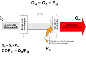 "<div class=""bildtext""><span class=""bildnummer"">»6</span> Schematische Darstellung des Wärmepumpenprozesses</div>"
