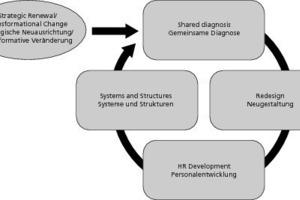 """<span class=""""bildunterschrift_hervorgehoben"""">»2</span> The sequence of organizational and behavioural change programmes [2]"""
