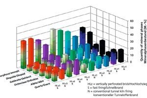 """<span class=""""bildunterschrift_hervorgehoben"""">»1</span> Comparison of differently fired bricks in regard to their mineral phases<br />"""