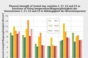 """<div class=""""bildtext""""><span class=""""bildnummer"""">» </span>Biegezugfestigkeit eines carbonathaltigen Ziegelrohstoffes """"C"""" ohne und mit chemischem Bindemittel C1, C2 und C3 in Abhängigkeit von der Aufheiztemperatur</div>"""